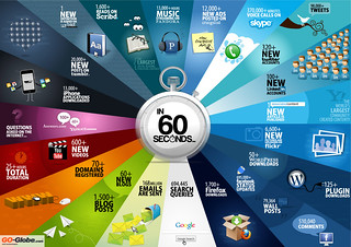 Things That Happen On Internet Every Sixty Seconds - by Shanghai Web Designers | by Littlemad