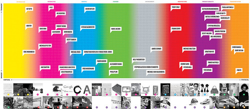 Infographic - America's 50 Most Influential Designers | by Littlemad