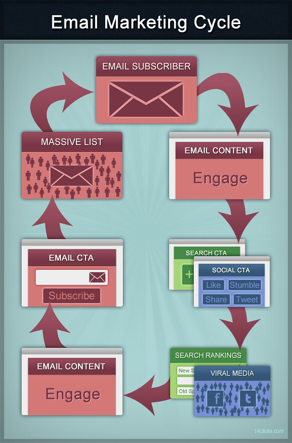 creating effective mail