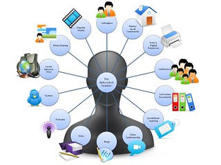 Networked Teacher Diagram | by EduToolkit