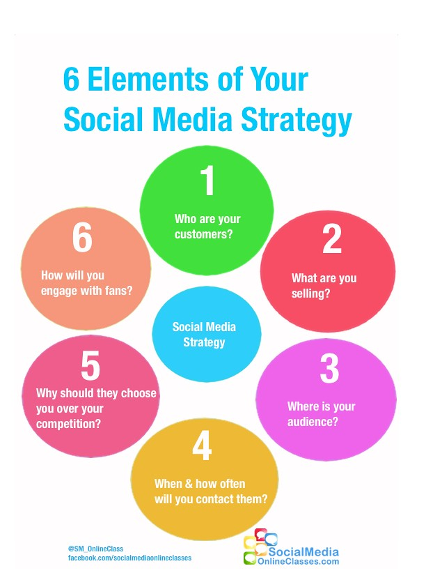 6 Elements Social Media Strategy Infographic | The six defin… | Flickr