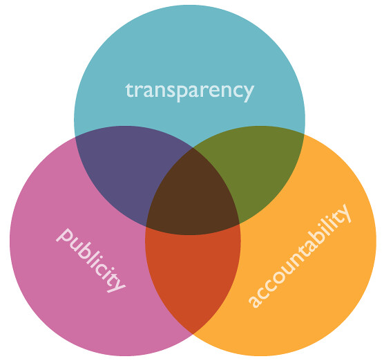 Venn Diagram 5 Circles Template: opengov (publicity accountability transparency) venn diu2026 | Flickr,Chart