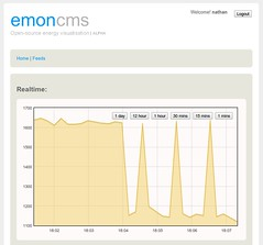 Graph from OpenEnergyMonitor emoncms   A graph from the emon…   Flickr