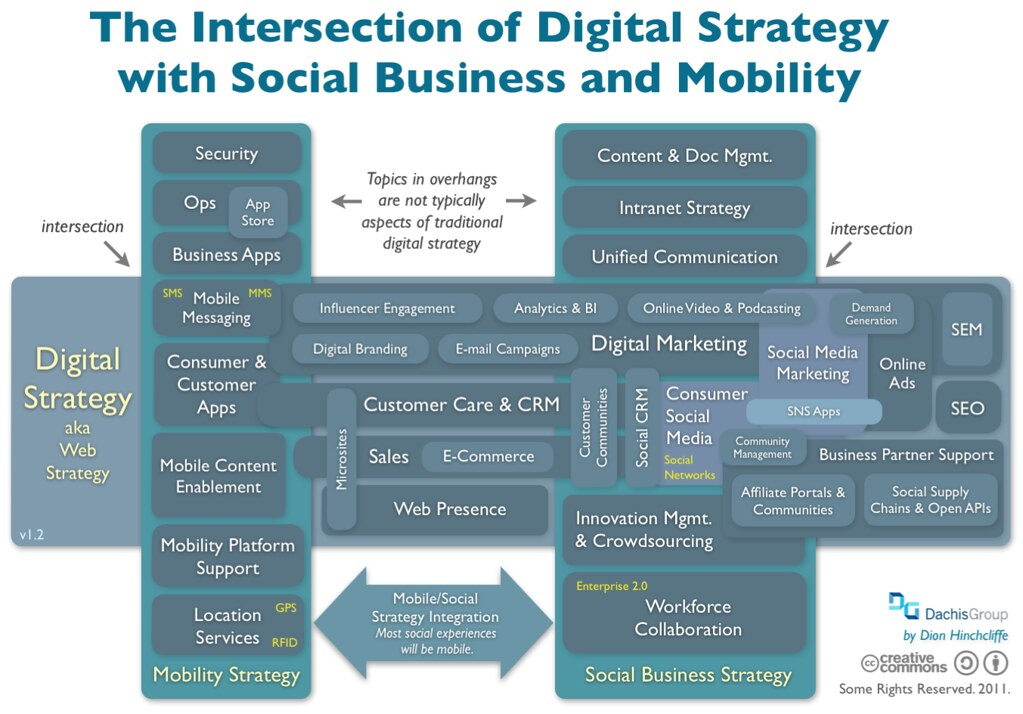 Reconciling Digital Strategy With Social Business And Smar
