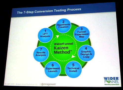 Conversion Testing Process | by Bruce Clay, Inc