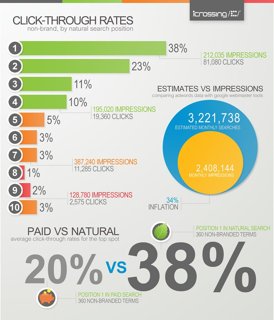 infographic  the real impact of search engine rank