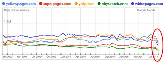 Drop in Local Directories' Traffic? | by Si1very