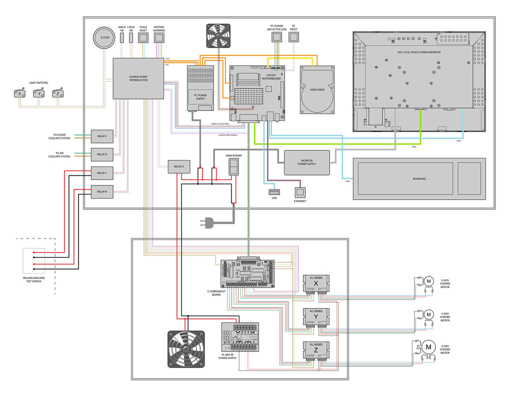 cnc mill system map see the full build log here joel miller flickr rh flickr com CNC Router Diagram CNC Router Wiring-Diagram
