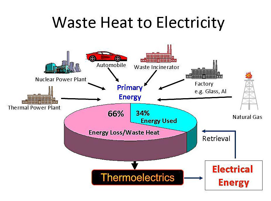 Electricity Generation From Industrial Waste