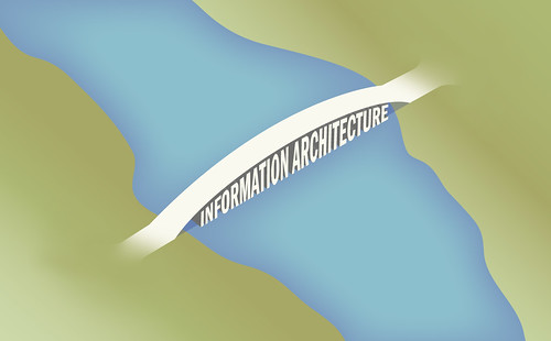 The Bridge of Information Architecture | by Peter Morville