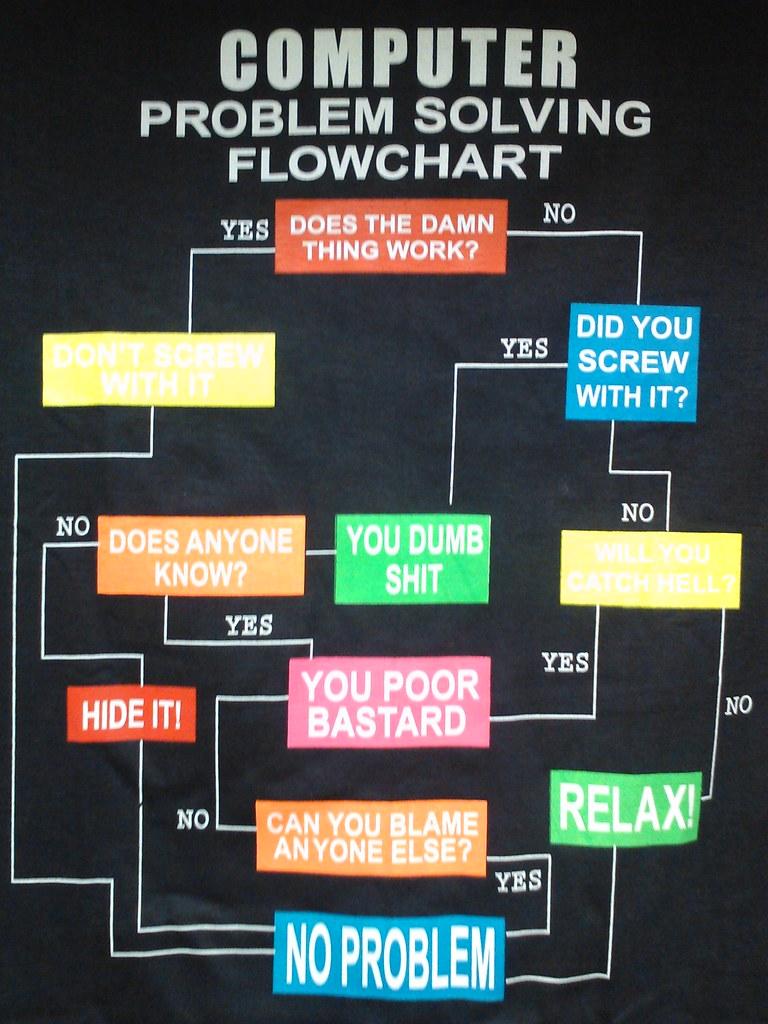 Modern Troubleshooting Flowchart: Computer problem solving flowchart | Shirt presented to one u2026 | Flickr,Chart
