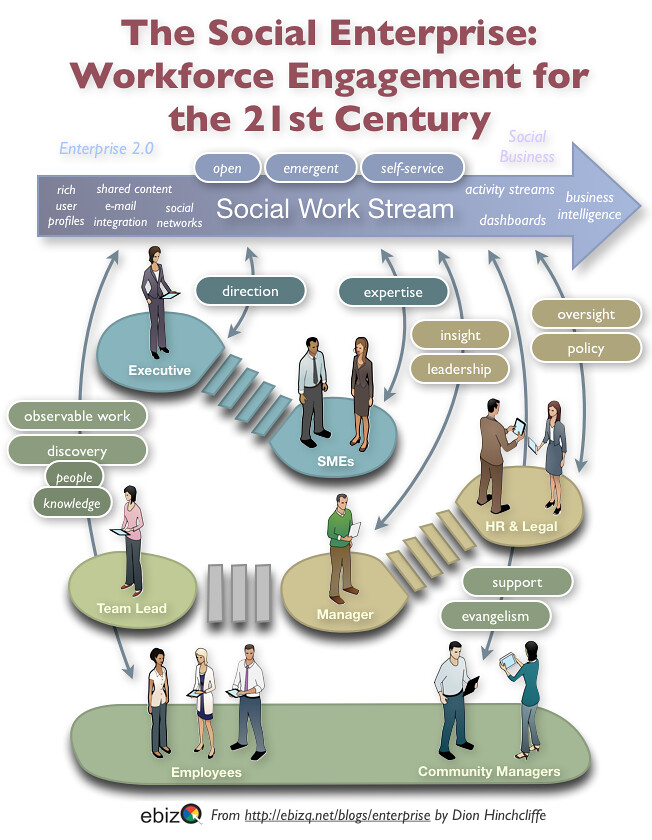 Hr Organizational Chart: Workforce Engagement for the 21st Century: The Social Enteu2026 | Flickr,Chart