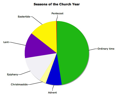 Seasons of the church year - Lent, Ordinary Time, etc.