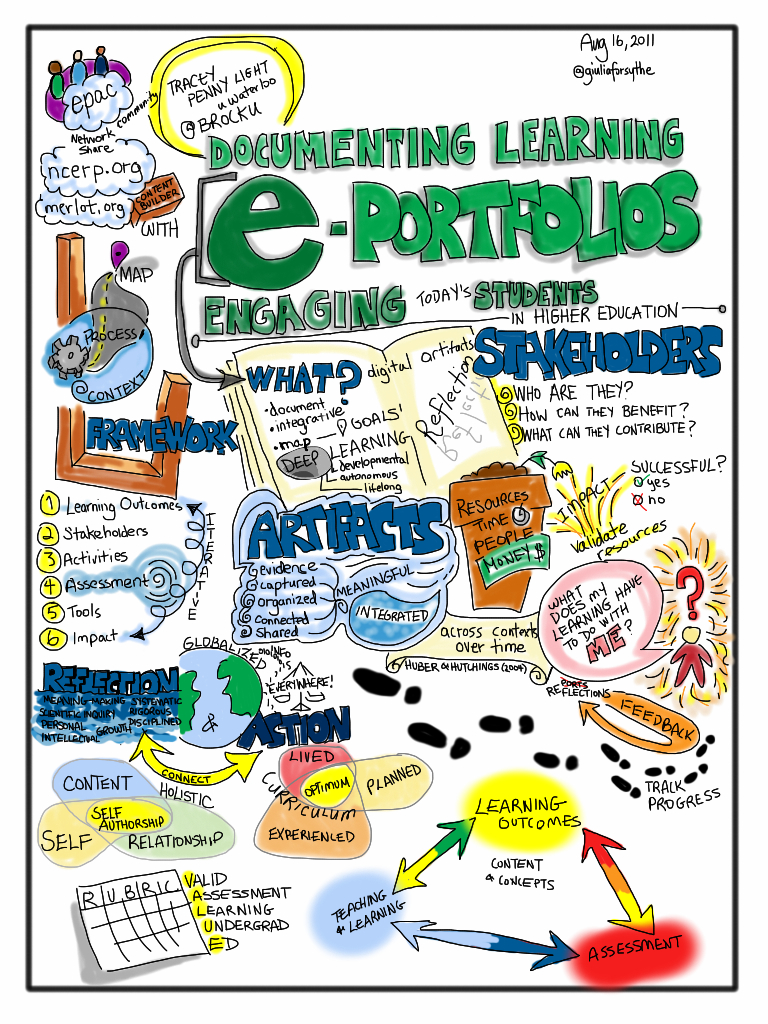 Documenting Learning Electronic Portfolios Engaging Toda