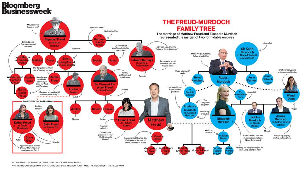 Freud Murdoch Family Tree | www.businessweek.com/magazine ...