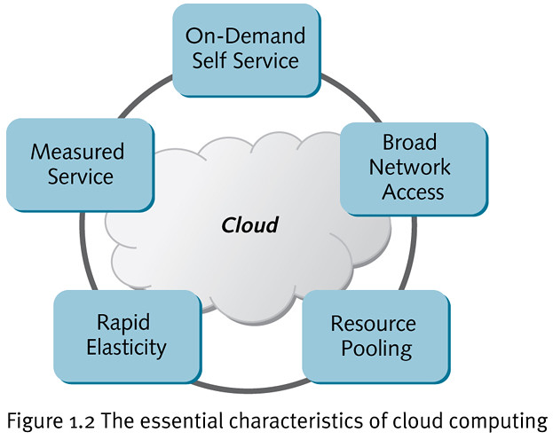 The Essentil Characteristics Of Cloud Computing  Open. Oracle Performance Tool Bail Bondsman Oklahoma. Harrison Hill Elementary School Indianapolis. Nursing Degree Houston 30 Year Term Insurance. Train To Be Social Worker Ms Outlook Archive. Locksmith Citrus Heights Geology Online Course. Chase Travel Insurance It Workload Automation. How To Clean Paint Off Carpet. Credit Counselling Service Mba Rankings 2014