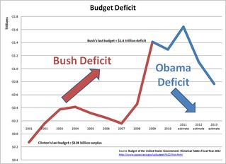 Bush-Obama Deficit Chart | by davecjohnson