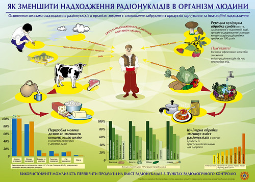 How to reduce levels of internal irradiation | by UNDP in Ukraine