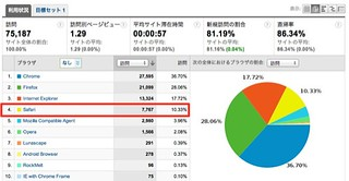 ブラウザ - Google Analytics | by n1ku