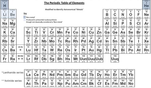 Periodic Table Astronomical Peter Clark Flickr
