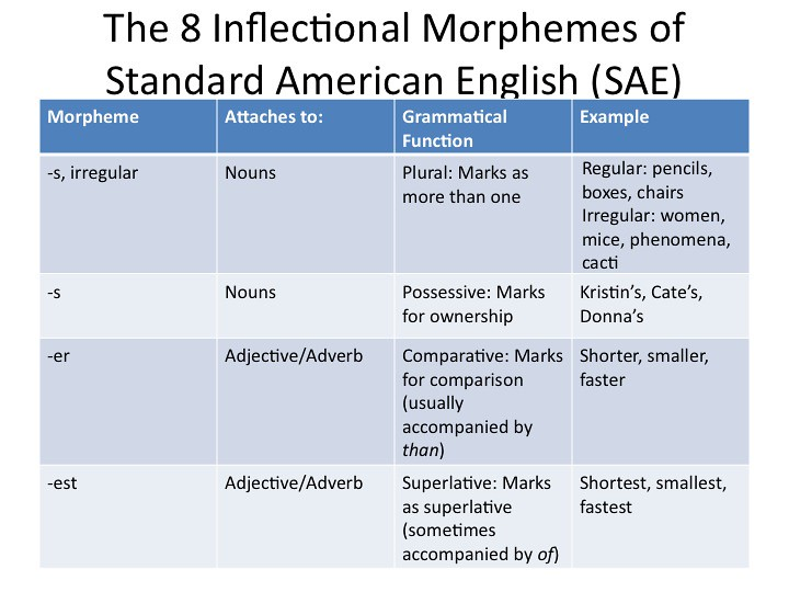morphology affix and inflectional morphemes I saw the following formula on wikipedia: morpheme + derivational morphemes + desinence (inflectional morphemes) followed immediately by the comment not not necessarily in this order.