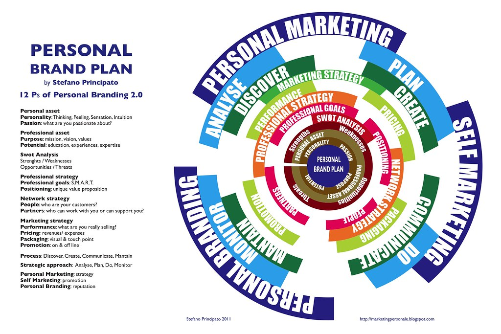 personal branding plan Building an effective personal brand online is a key component to getting your personal marketing plan in motion whether you're in the hunt for a new job, own your own company, or looking to take the next step in your career, you will be looked up online.