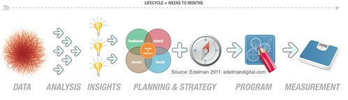Data Planning: Program based | by David Armano