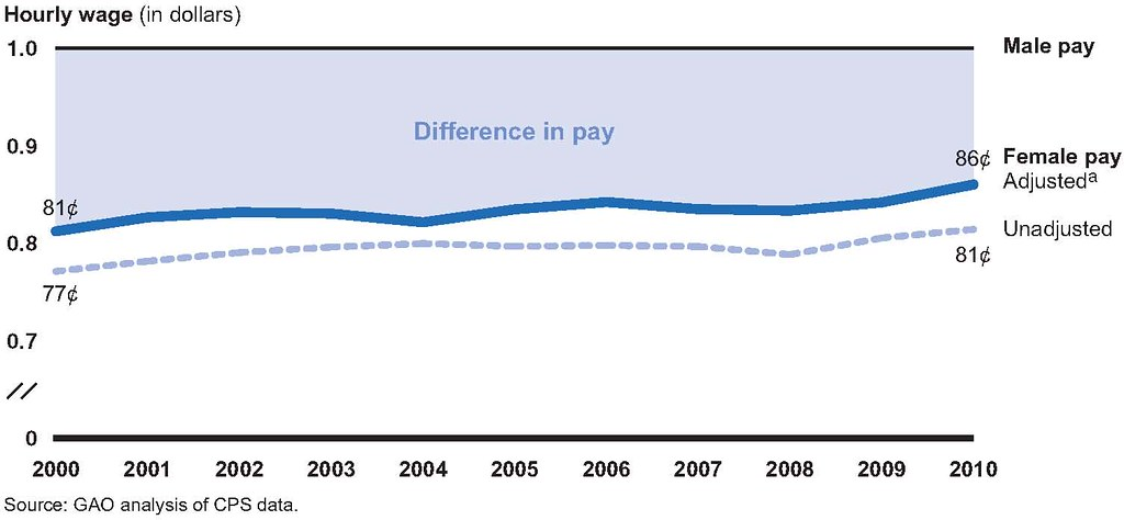 Estimated pay differences between less educated women and - Difference between office professional and professional plus ...