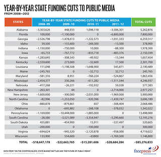 Year-by-Year State Funding Cuts to Public Media | by Free Press Pics