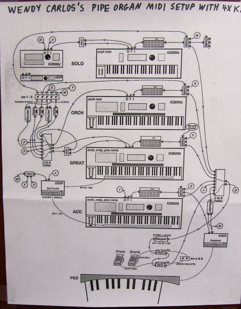 Wendy Carlos\' Pipe Organ MIDI Setup at Kurzweil | Diagram ha… | Flickr