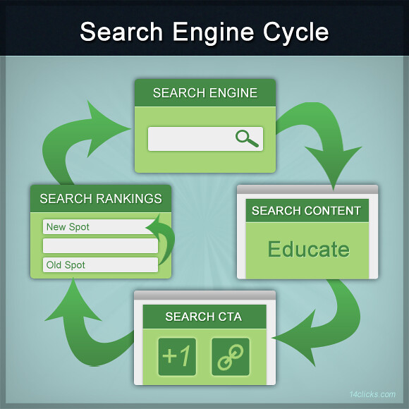 search engine cycle flickr