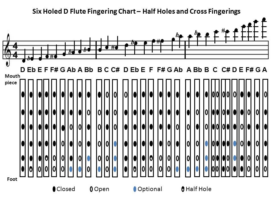 Flutefingeringchart  Fingering Chart For A D Flute Or A D P  Flickr