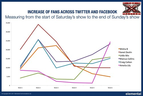 X Factor increase in contestant fans across Facebook and Twitter | by Elemental Communications