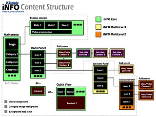 iSSimple iNFO Content Structure | by iSSimple