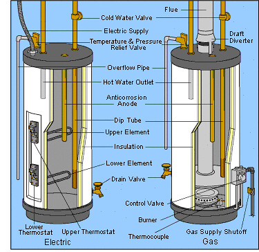 Image Result For What Size Water Heater