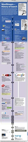 Infographic - The Evolution of Internet Search Engines | by nicheprof