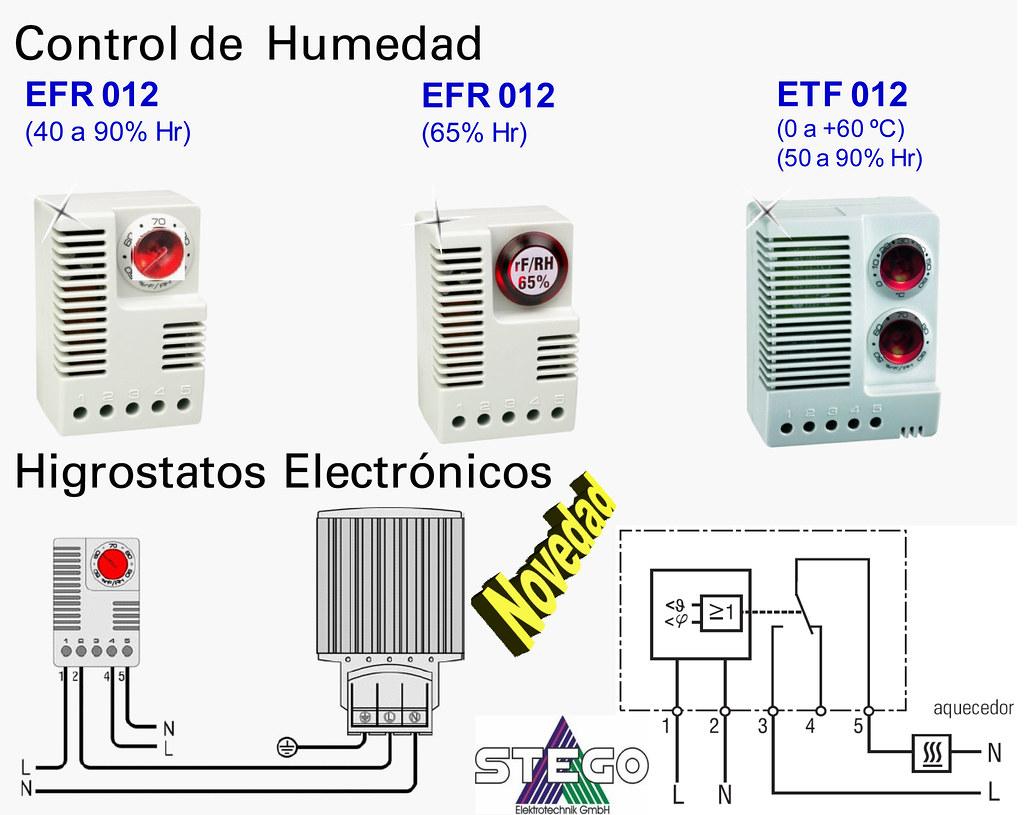 Higrostatos electr nicos stego control de humedad el - Humedad relativa espana ...