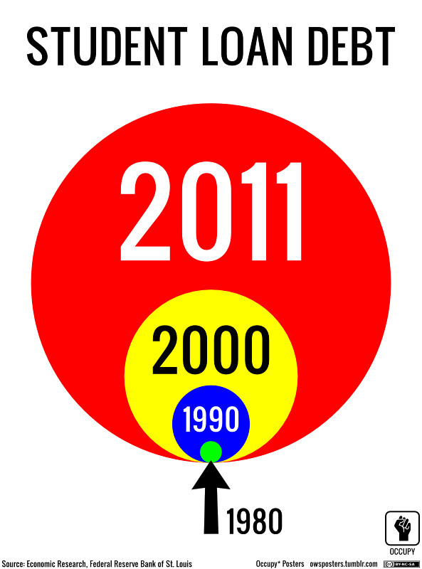 Define Pie Chart: Student Loan Debt Bubble 1980-2011 | High-def at owspostersu2026 | Flickr,Chart