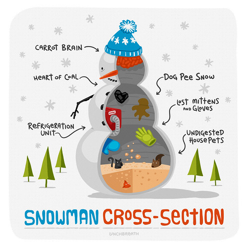 Snowman Cross Section | by lunchbreath