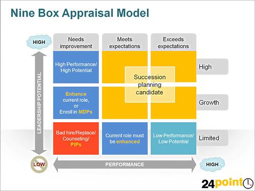 9 box appraisal model