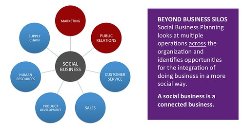 Social Business at the Center | by David Armano