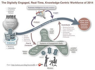 The Modern Digital Workforce: Engaged with Knowledge Flows and Each Other | by Dion Hinchcliffe
