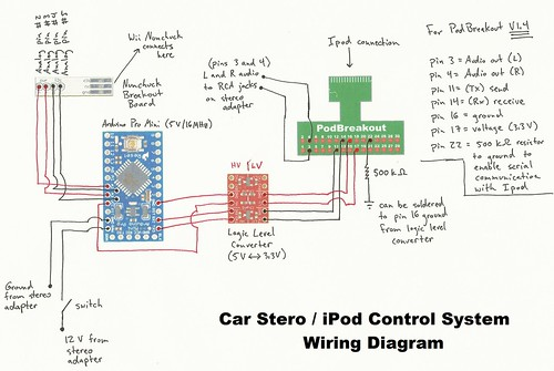 Amazing Charger Wire Color Diagram Moreover Ipod Nano Usb Wiring Diagram Wiring Digital Resources Ntnesshebarightsorg