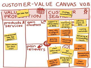 Customer-Value Canvas v.0.8. | by Alex Osterwalder