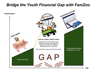 Bridge the Youth Financial Gap with FamZoo | by FamZoo
