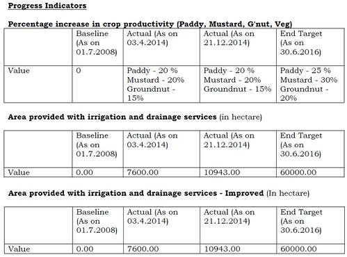 कृषि उत्पादन में बढ़ोतरी प्रतिशत में