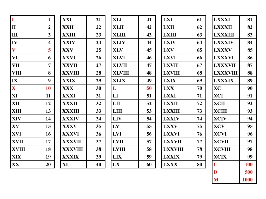 Worksheet Roman Numero what are roman numerals arabic flickr by ldc2003