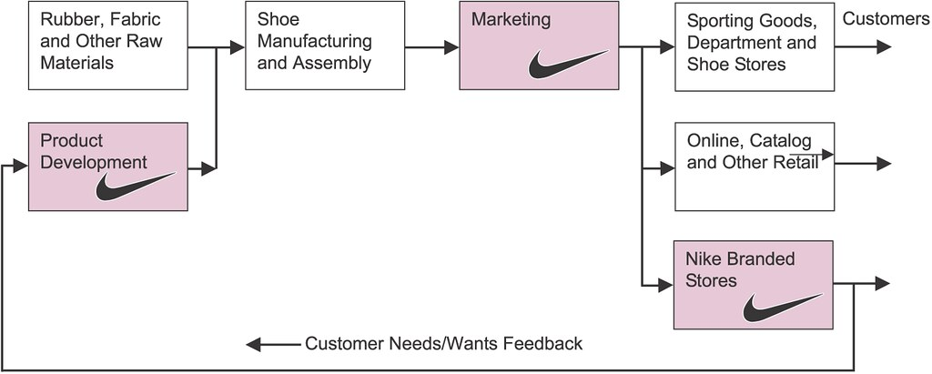 supply chain nike shoes