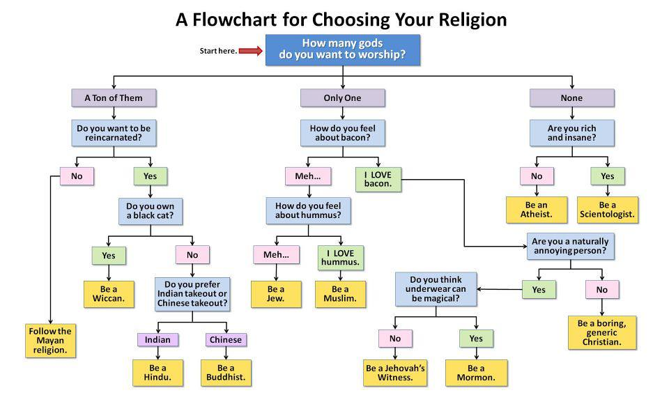 Word 2010 Flow Chart: Choose Your Religion Flowchart | Choose Your Religion Flowchu2026 | Flickr,Chart