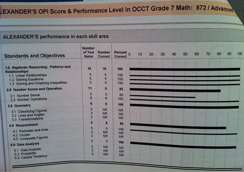 OCCT Math Test Results (2) | by Wesley Fryer